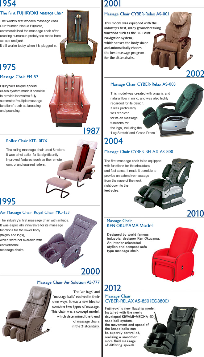 History Of Massage Chairs