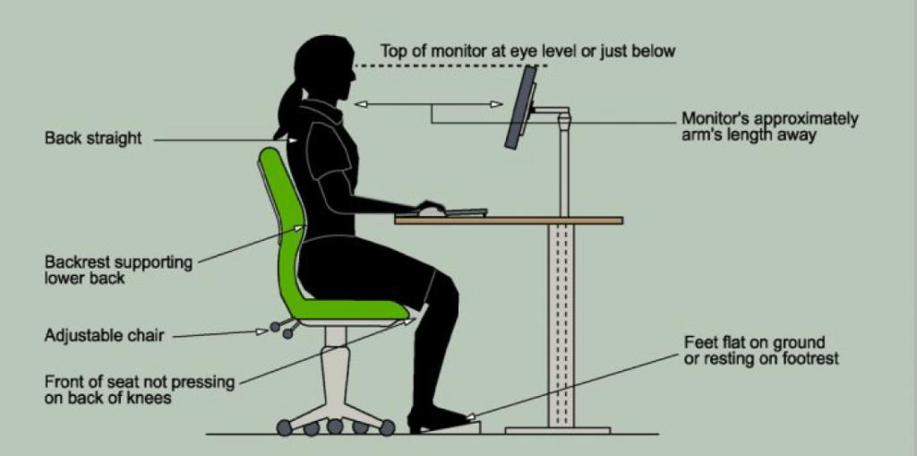 Proper Posture Requirements